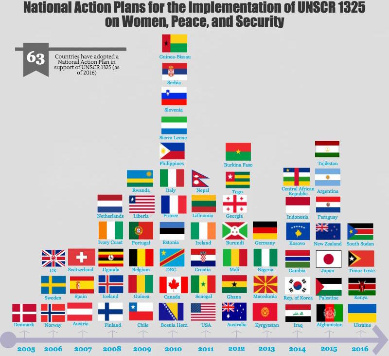 2016 in Review National Action Plans Monitoring – Action Plans