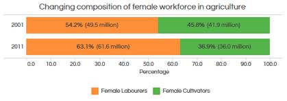 Statistics from www.censusindia.gov.in