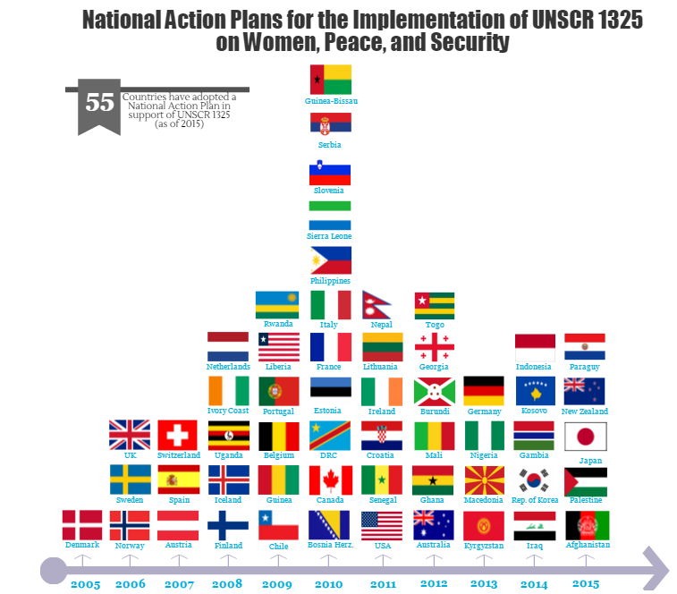 Timeline of ratified National Action Plans from the adoption of UNSCR 1325 to today