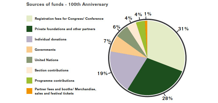 sources-of-funds-100-anniversary